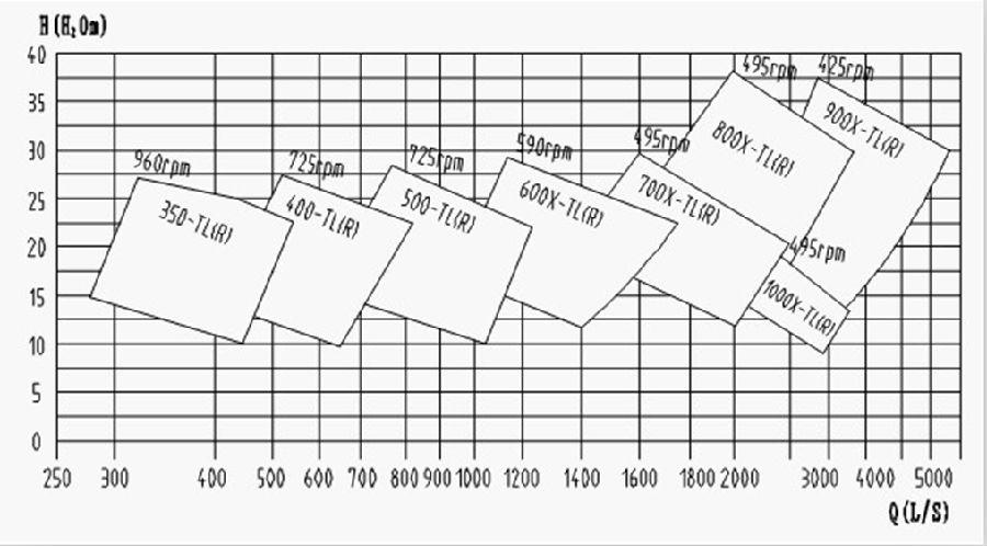 TL(R)脱硫泵型谱图